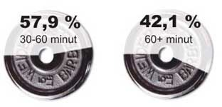 Jak dlouhý trénink?