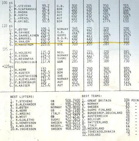 Výsledky 1984