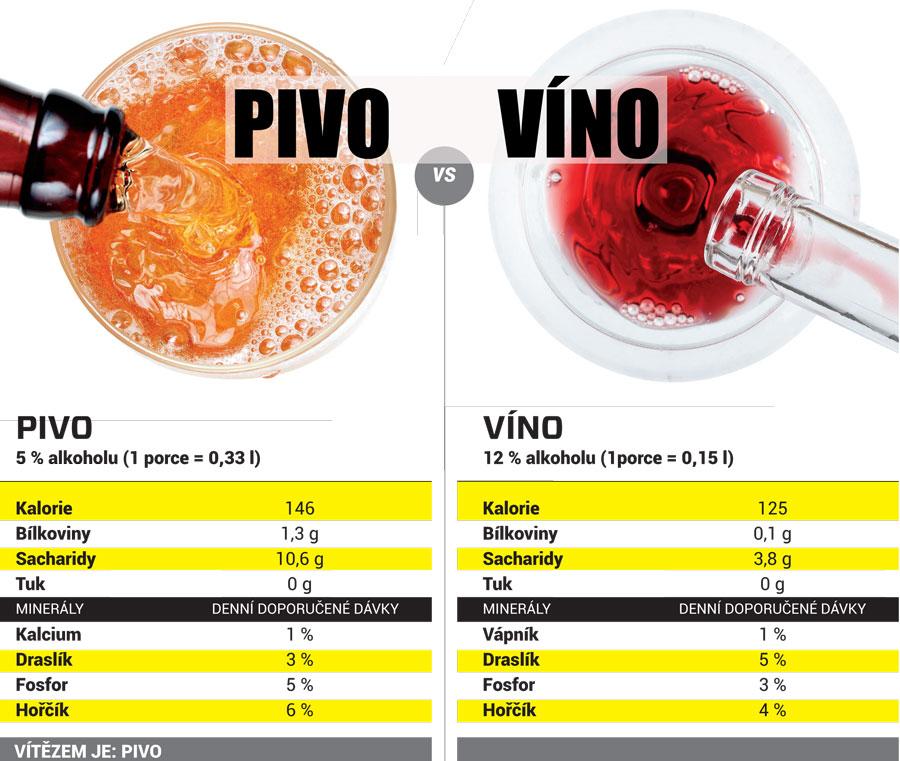 Pivo VS vino