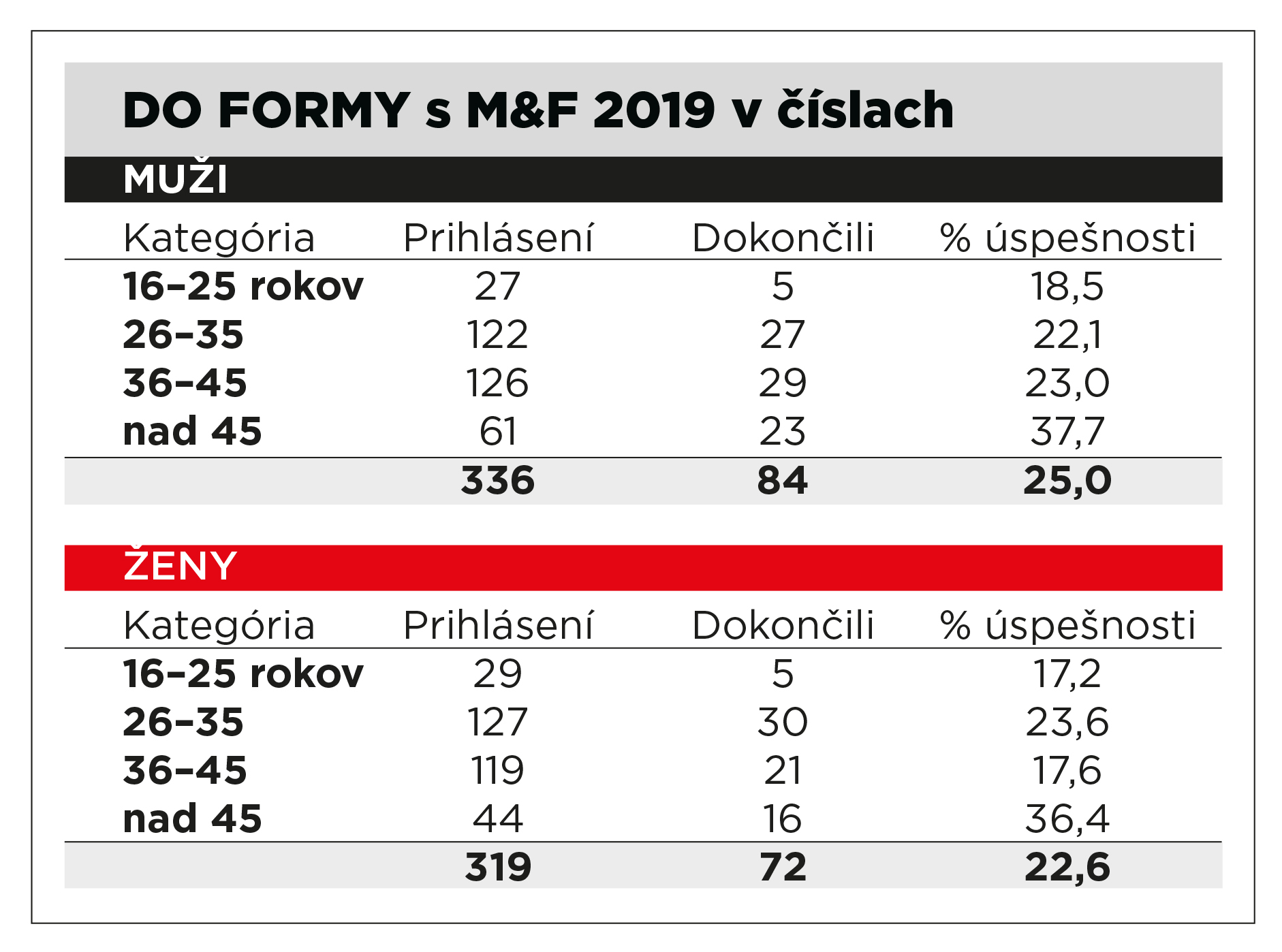 Výsledky Do Formy s MUSCLE&FITNESS 2019