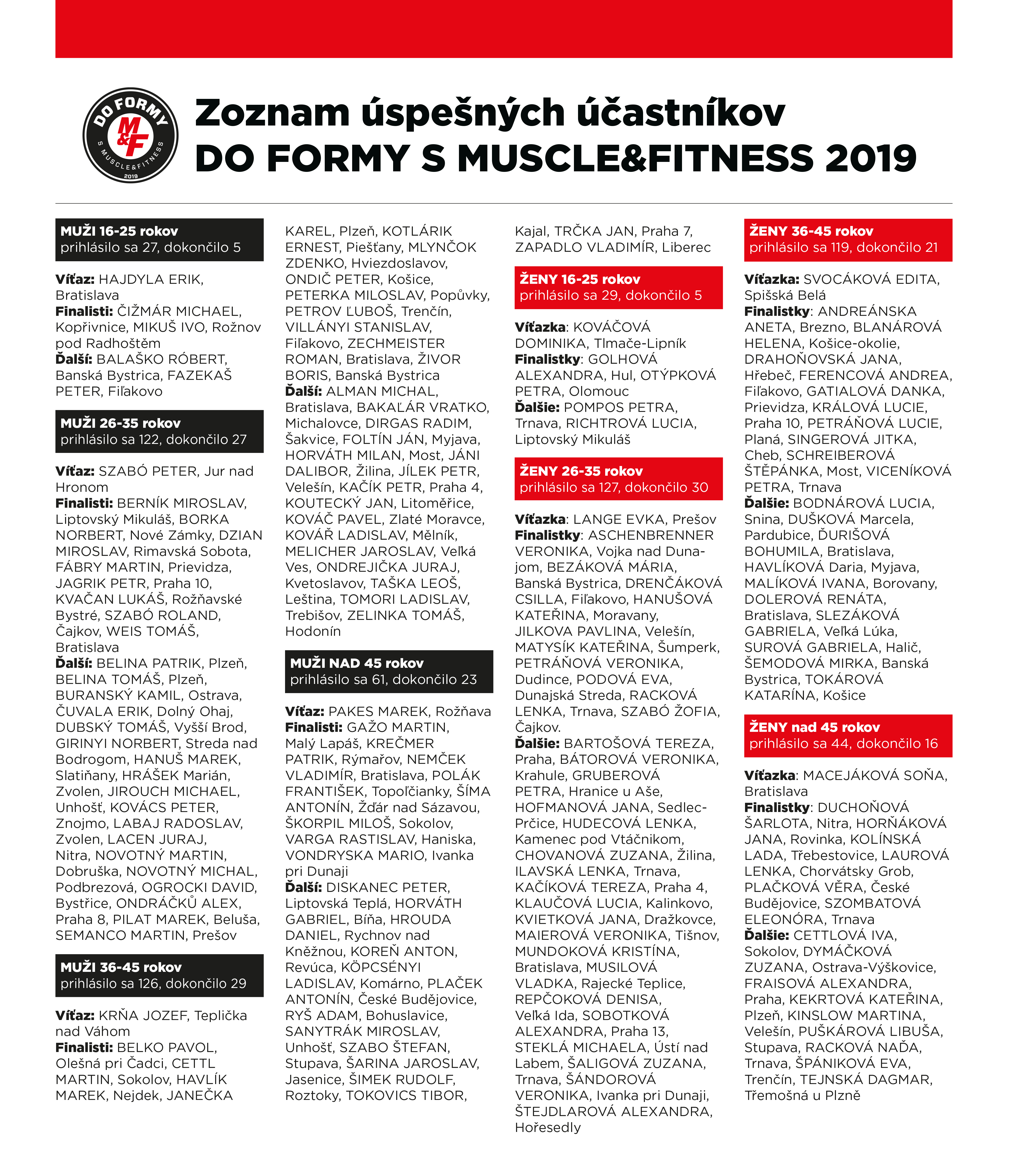 Výsledky Do Formy s MUSCLE&FITNESS 2019.