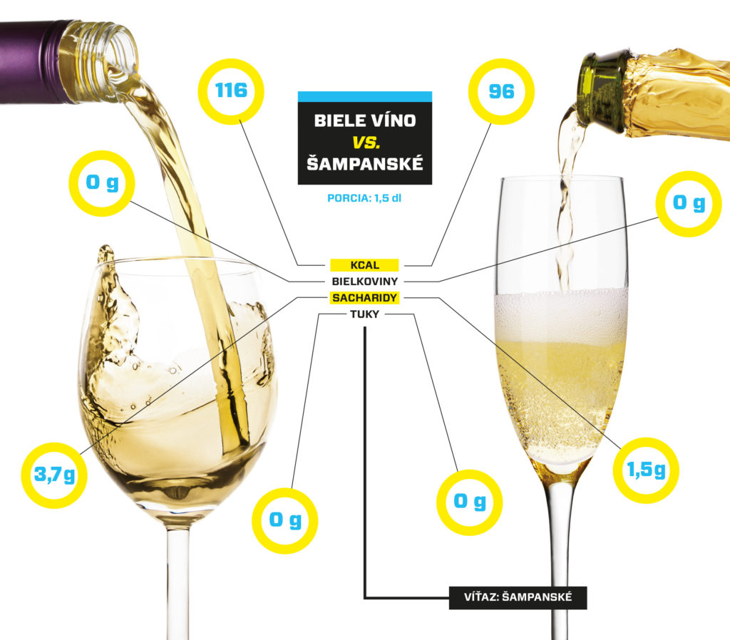 Súboj nápojov, Biele víno vs. šampanské